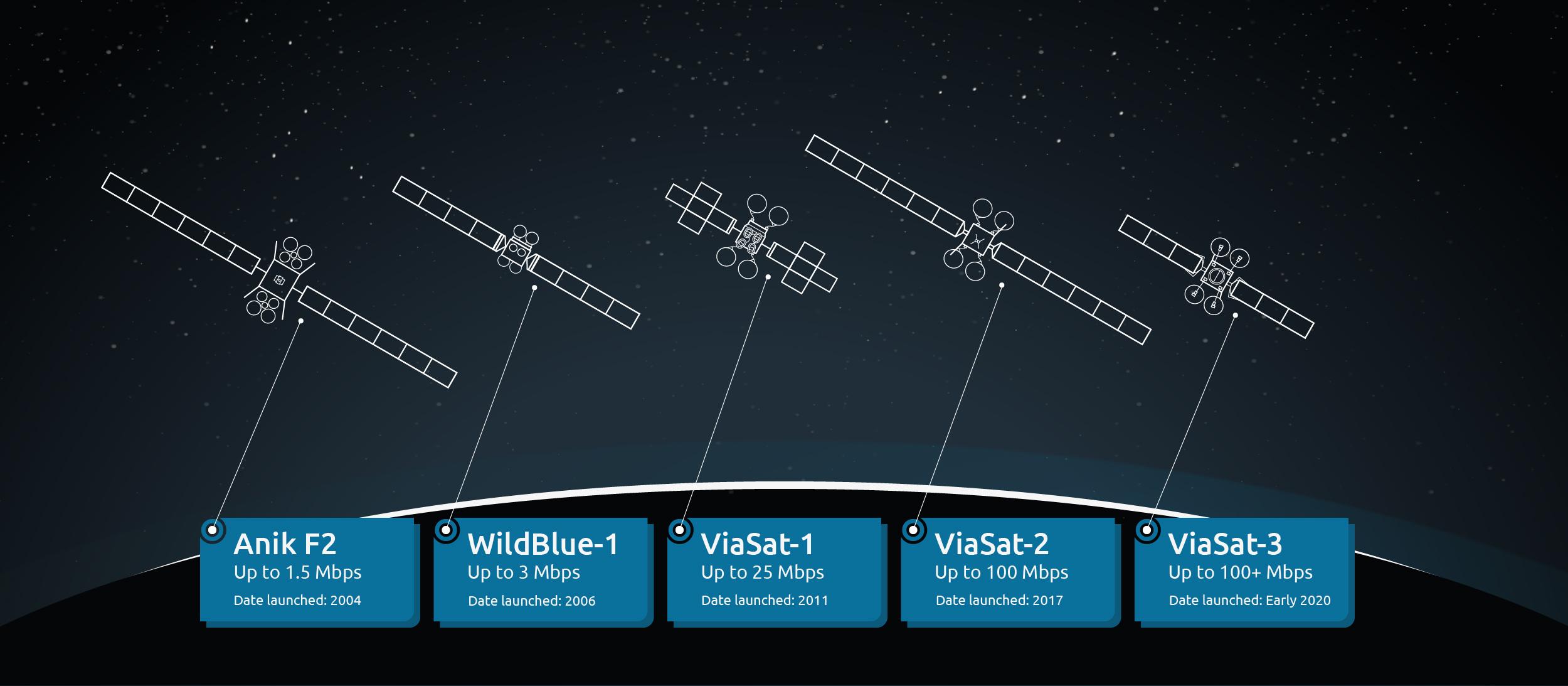feature image of Viasat's satellites